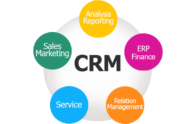 crm on-demand